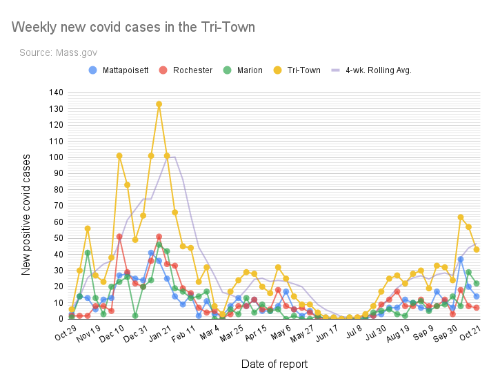 Tri-Town covid cases remain high but decline from peak